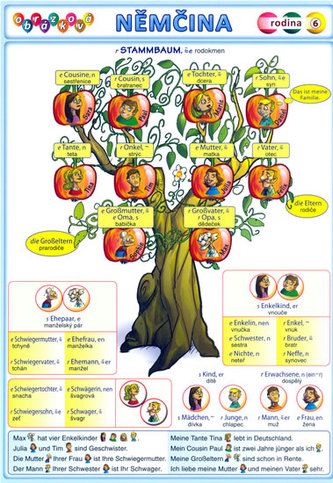 Obrázková němčina 6 - Rodina - Kupka Petr a kolektiv