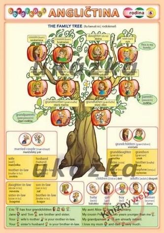 Obrázková angličtina 6 - rodina - Kupka a kol. Petr